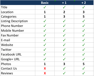features chart